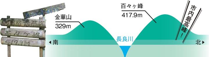 百々ヶ峰と金華山比較