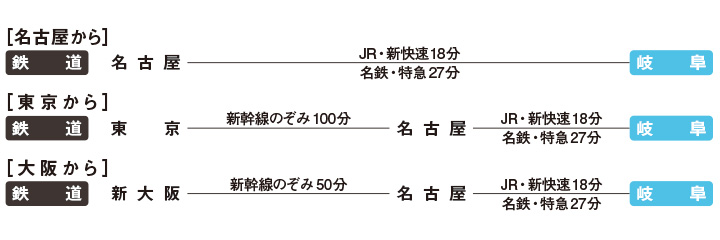 岐阜市へのアクセス